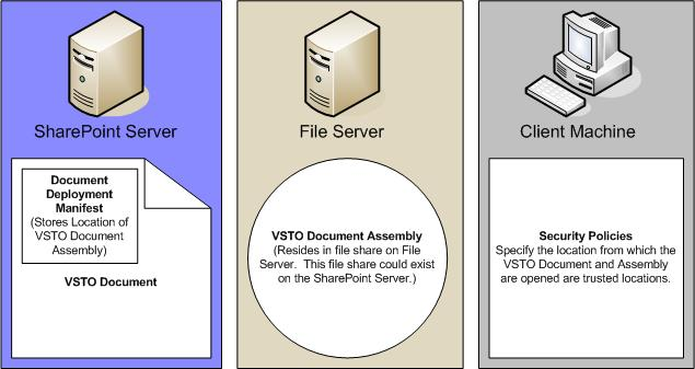 Creating and deploying VSTO Documents inside SharePoint